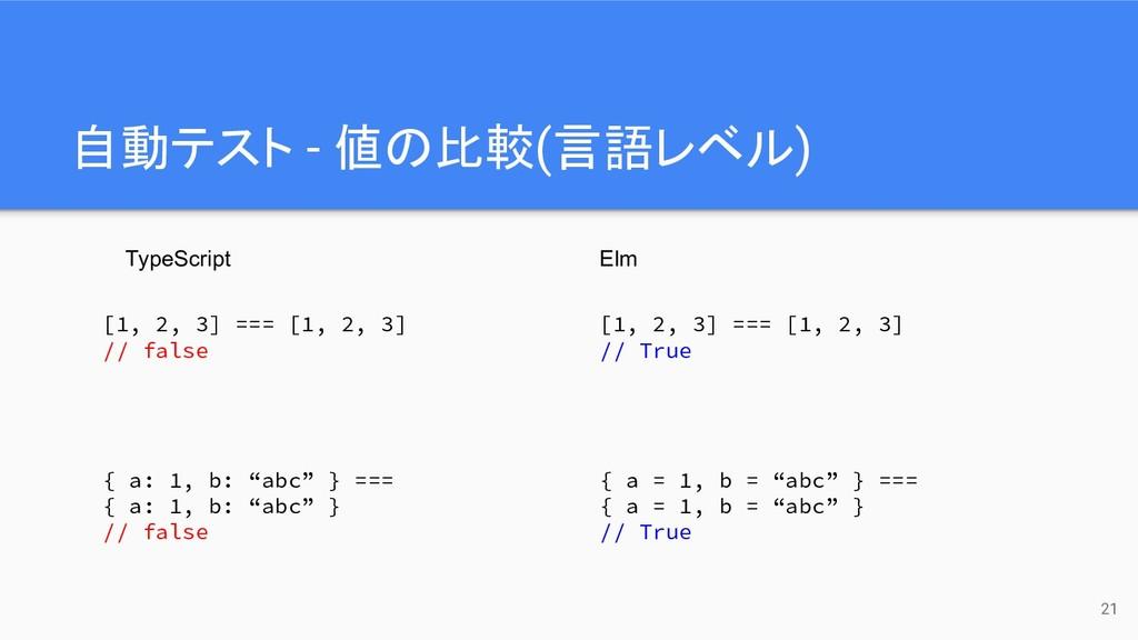 自動テスト - 値の比較(言語レベル) 21 TypeScript Elm [1, 2, 3]...