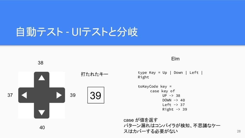 自動テスト - UIテストと分岐 28 39 37 38 40 39 打たれたキー Elm t...