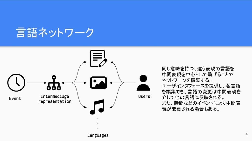 言語ネットワーク 4 同じ意味を持つ、違う表現の言語を 中間表現を中心として繋げることで ネッ...
