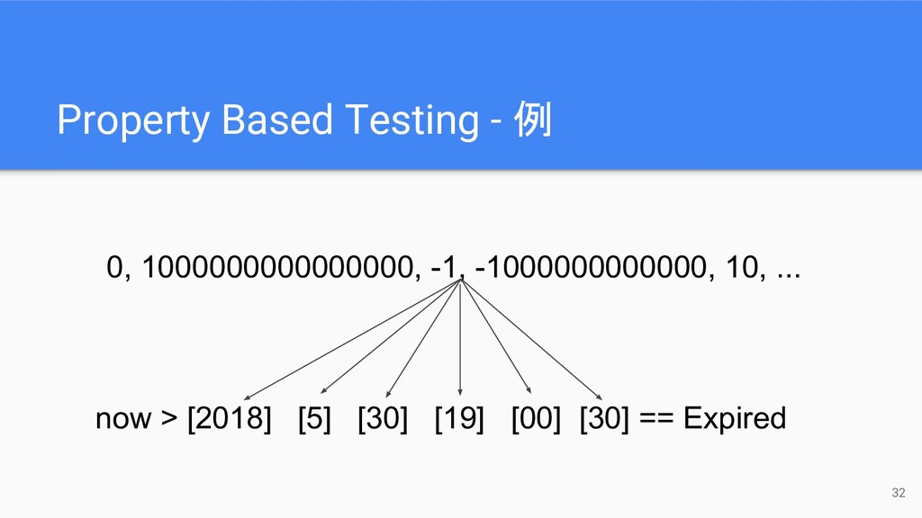 Property Based Testing - 例 32 now > [2018] [5] ...