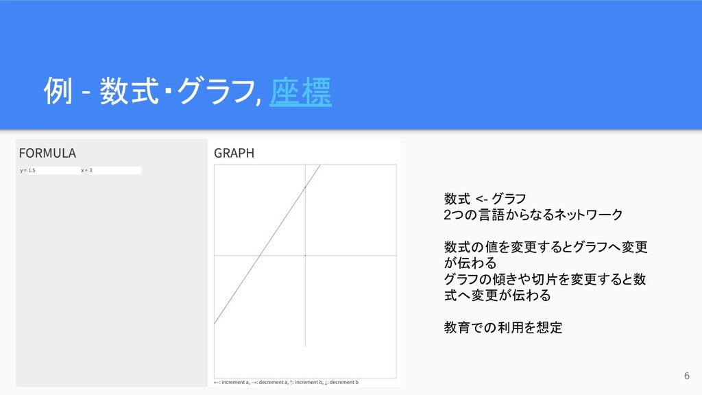 例 - 数式・グラフ, 座標 6 数式 <- グラフ 2つの言語からなるネットワーク 数式の値...