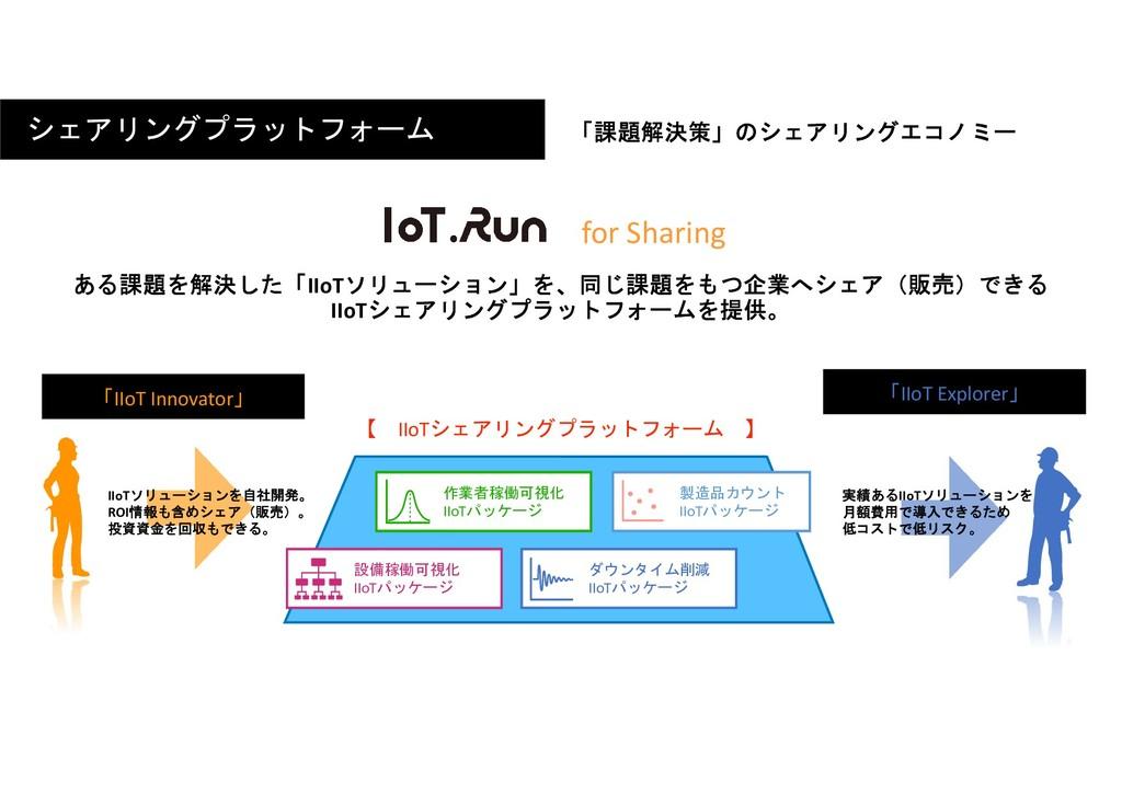 for Sharing 設備稼働可視化 IIoTパッケージ 作業者稼働可視化 IIoTパッケー...
