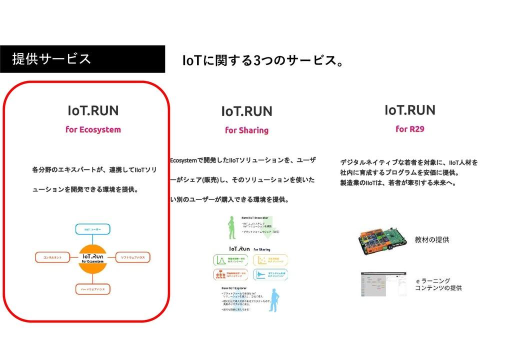 提供サービス IoTに関する3つのサービス。