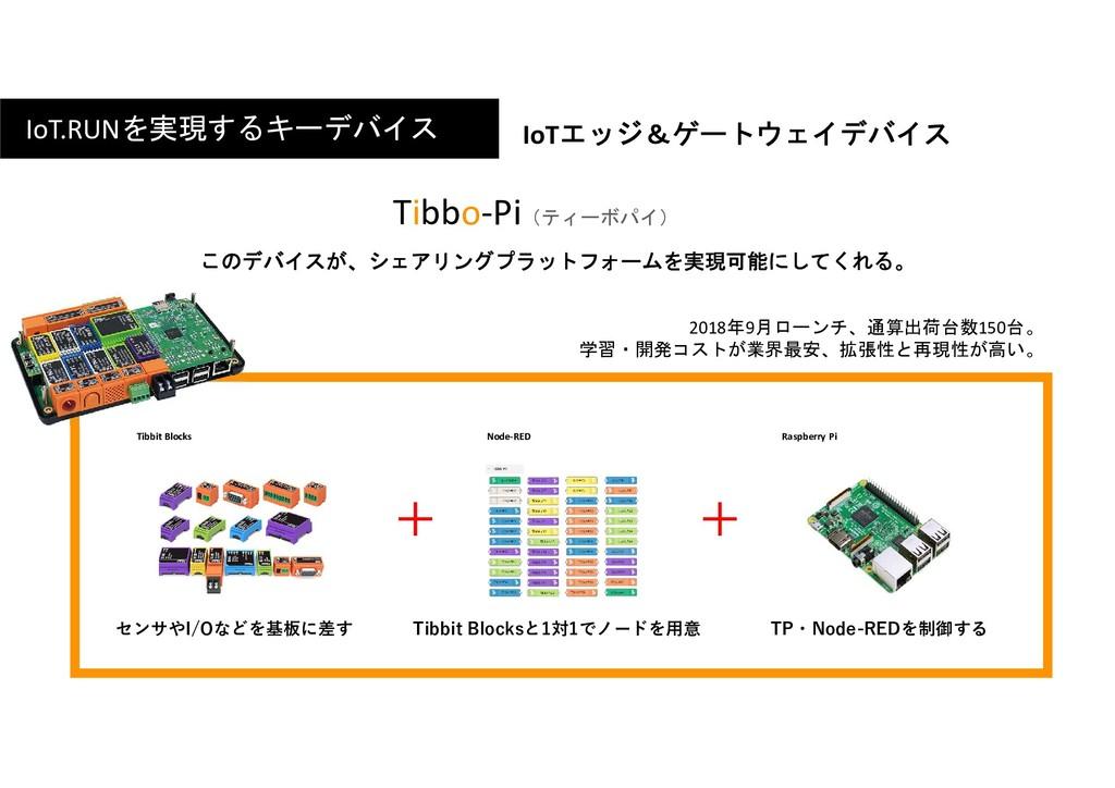 + IoT.RUNを実現するキーデバイス Tibbo-Pi(ティーボパイ) Node-RED ...