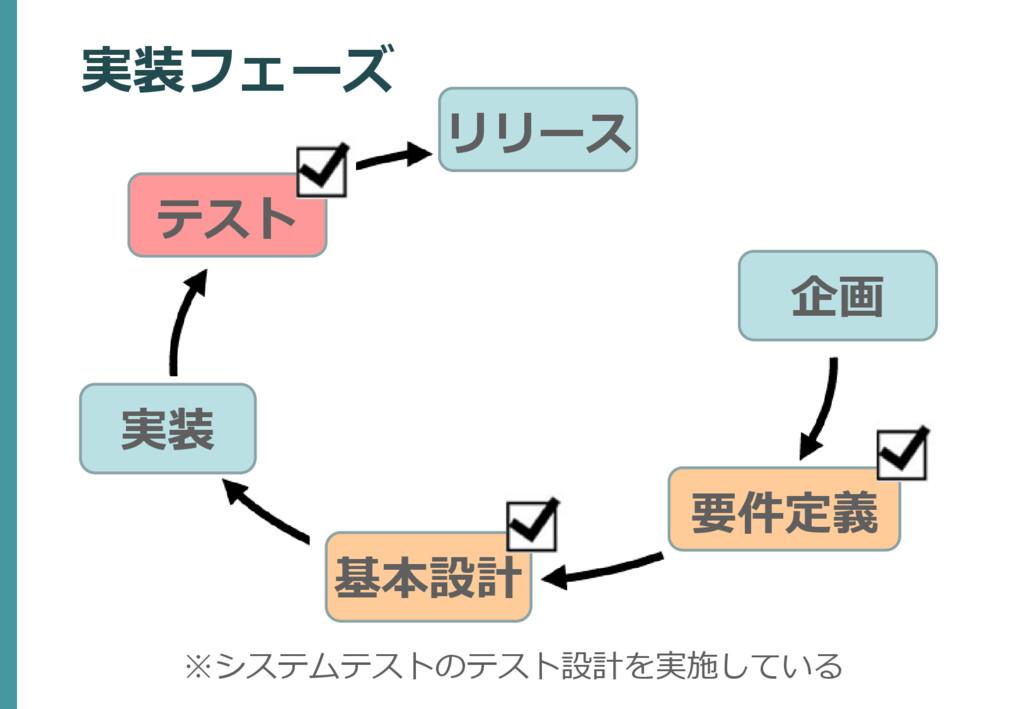 企画 要件定義 テスト リリース 基本設計 実装 実装フェーズ ※システムテストのテスト設計を...