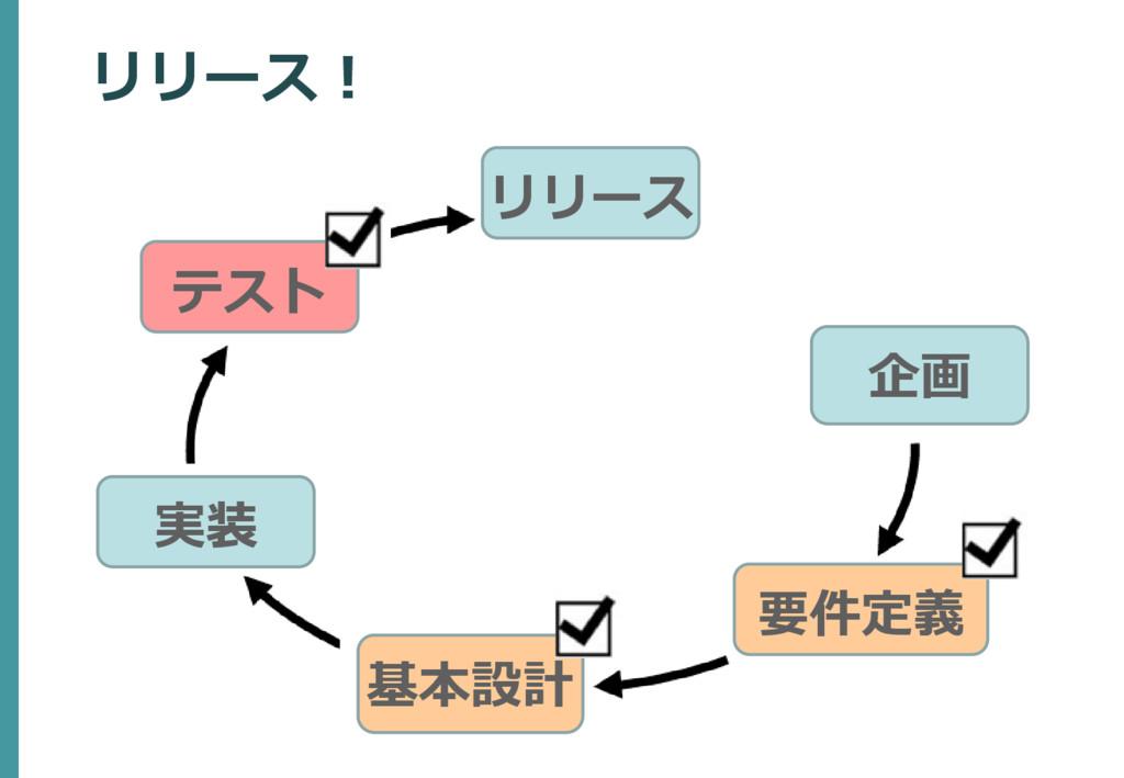 企画 要件定義 テスト リリース リリース! 基本設計 実装
