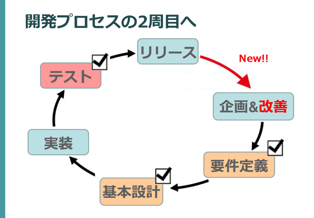 企画&改善 要件定義 テスト リリース 開発プロセスの2周目へ 基本設計 実装 New!!