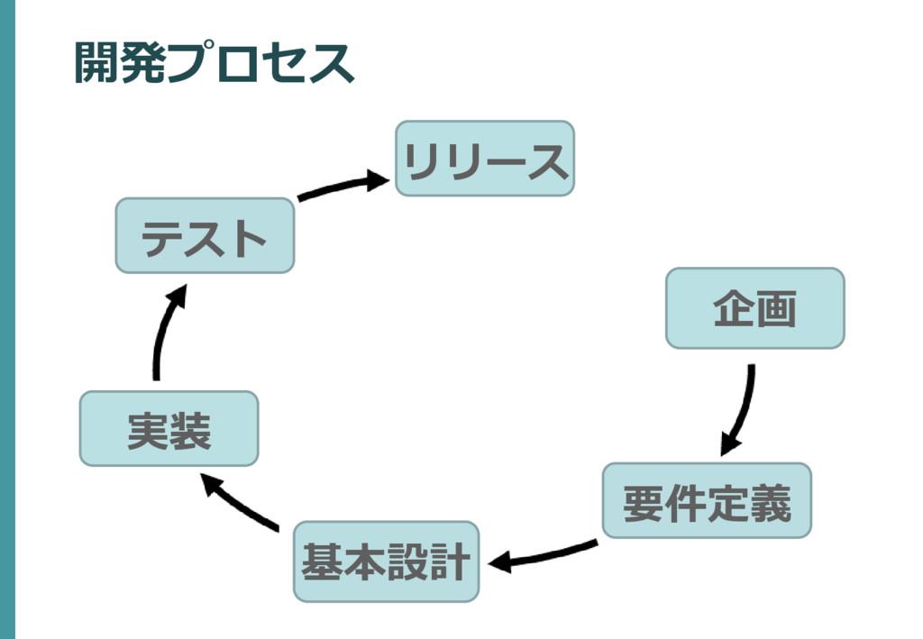 企画 要件定義 リリース 開発プロセス 基本設計 実装 テスト