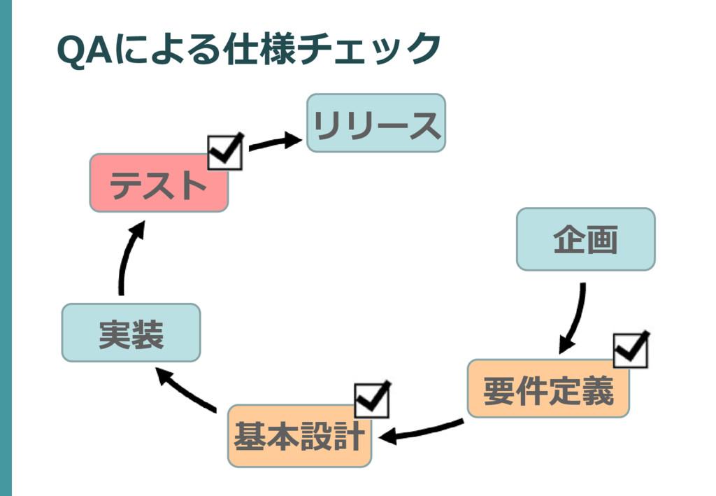 企画 要件定義 テスト リリース QAによる仕様チェック 基本設計 実装