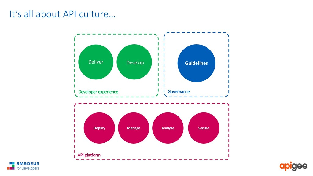 It's all about API culture… Developer experienc...