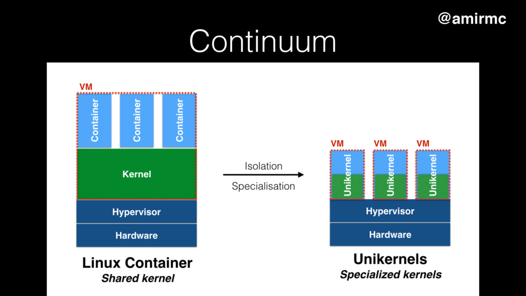 Continuum Disentangle applications from the OS ...