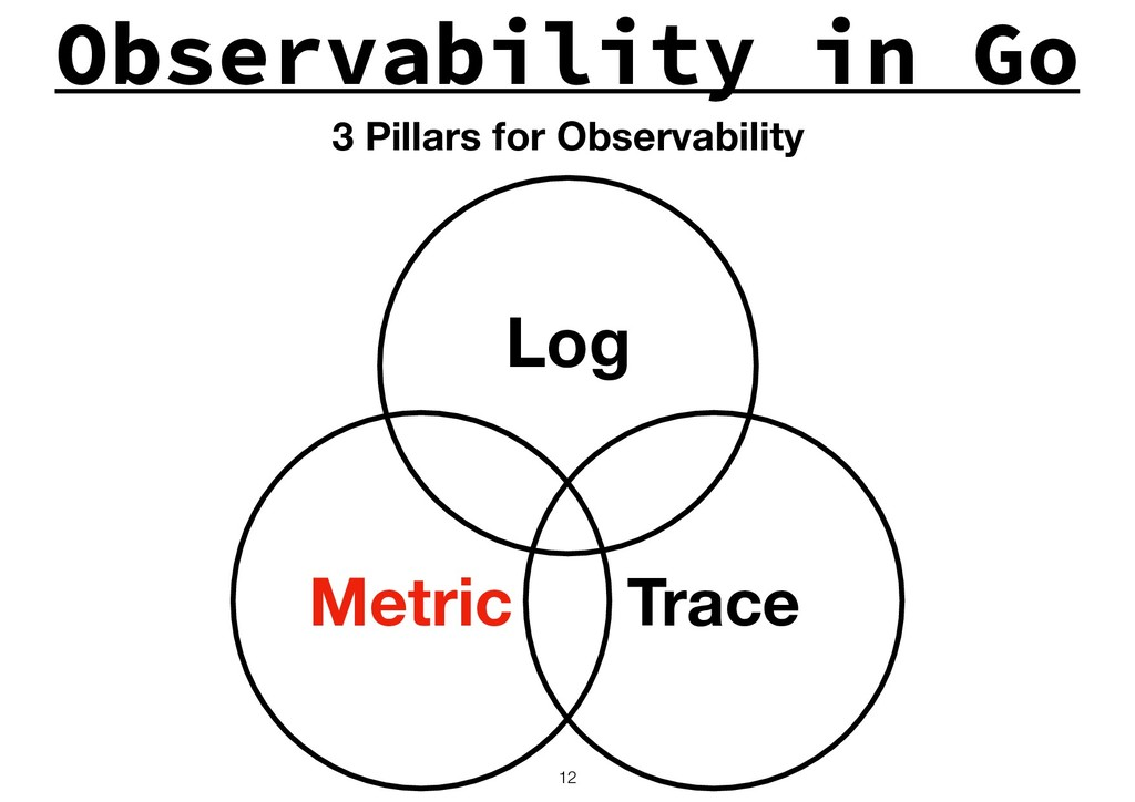 Observability in Go !12 Log Trace Metric 3 Pill...