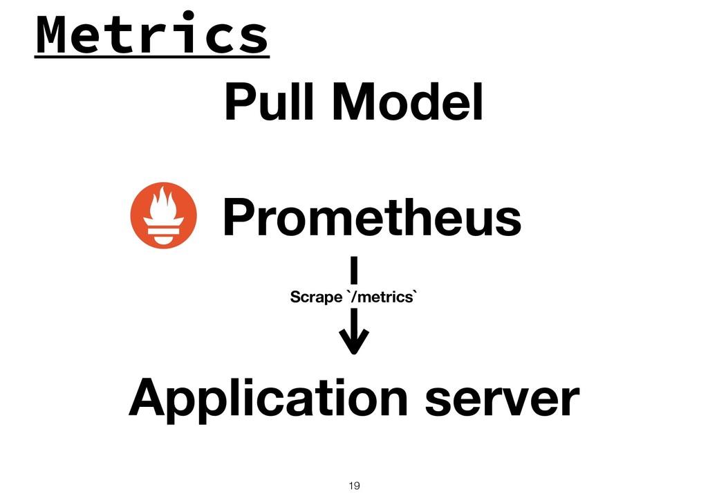 Metrics !19 Pull Model Prometheus Scrape `/metr...