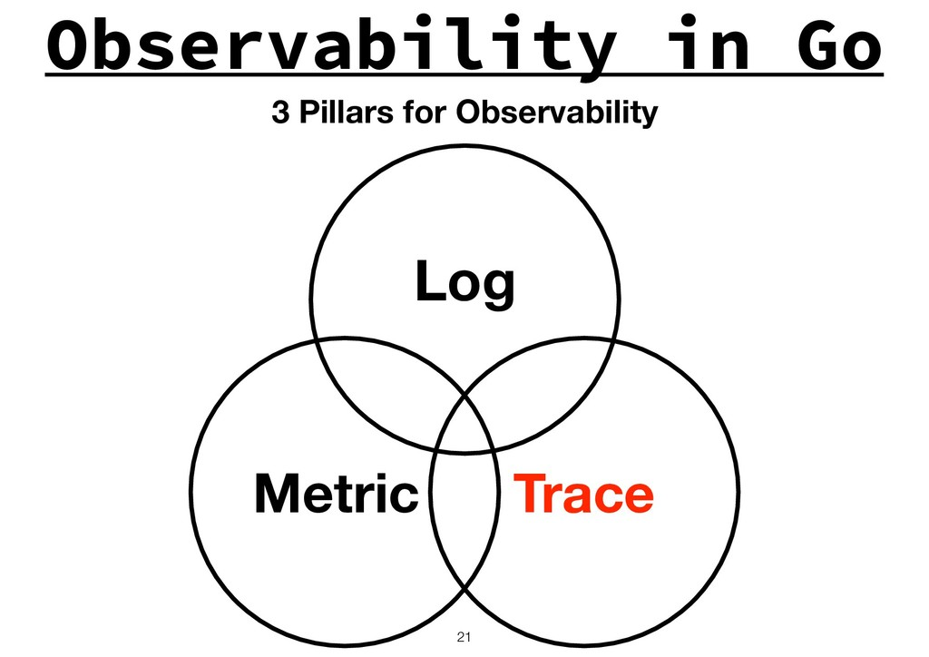 Observability in Go !21 Log Trace Metric 3 Pill...