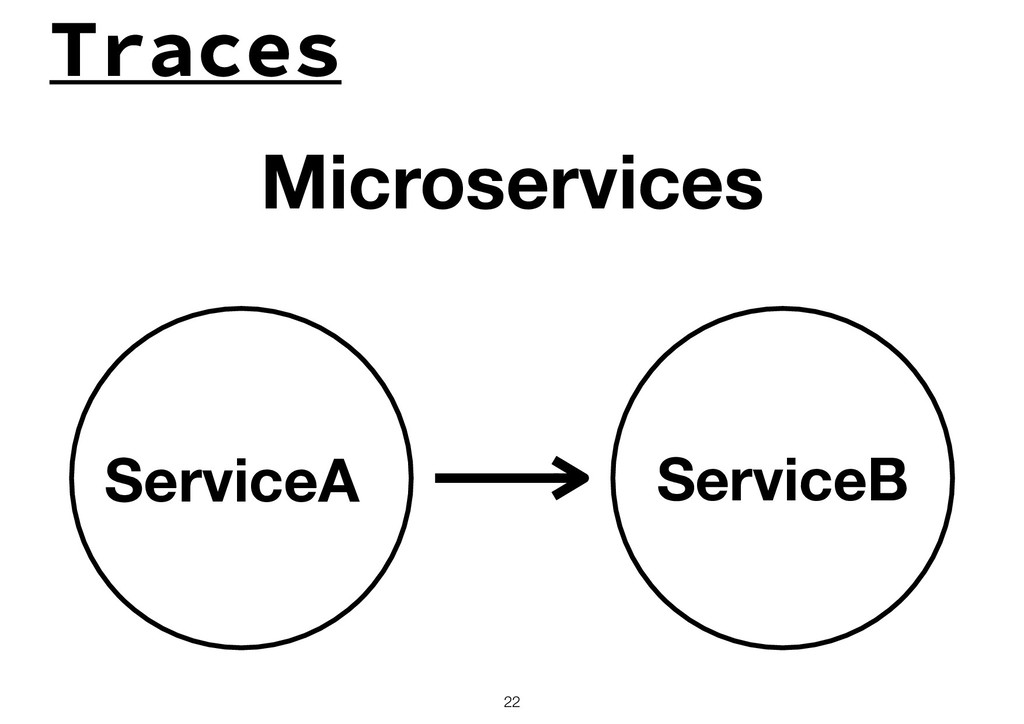 Traces !22 Microservices ServiceB ServiceA