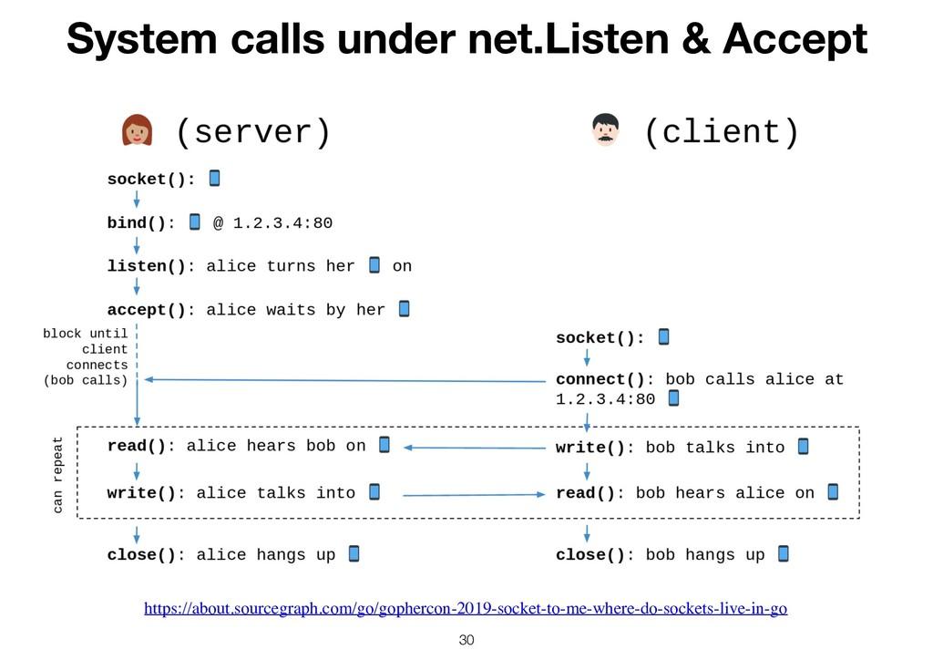 !30 System calls under net.Listen & Accept http...