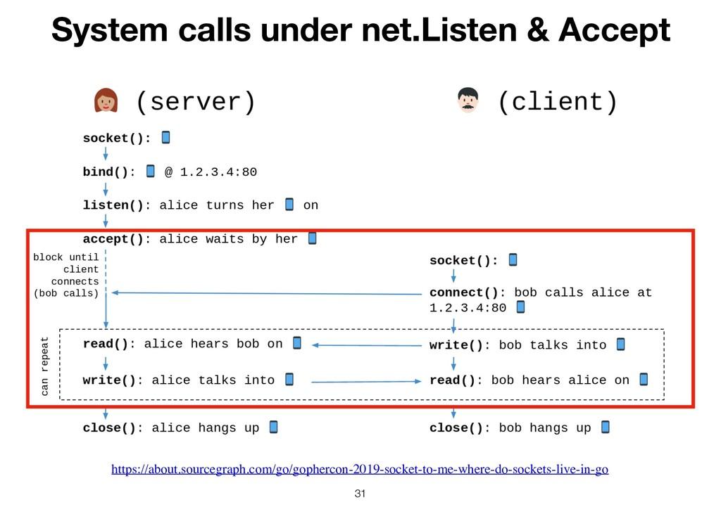 !31 System calls under net.Listen & Accept http...