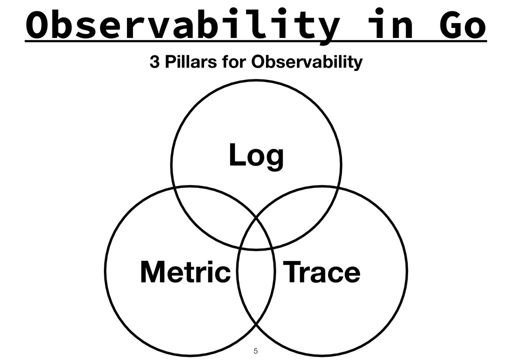 Observability in Go !5 Log Trace Metric 3 Pilla...