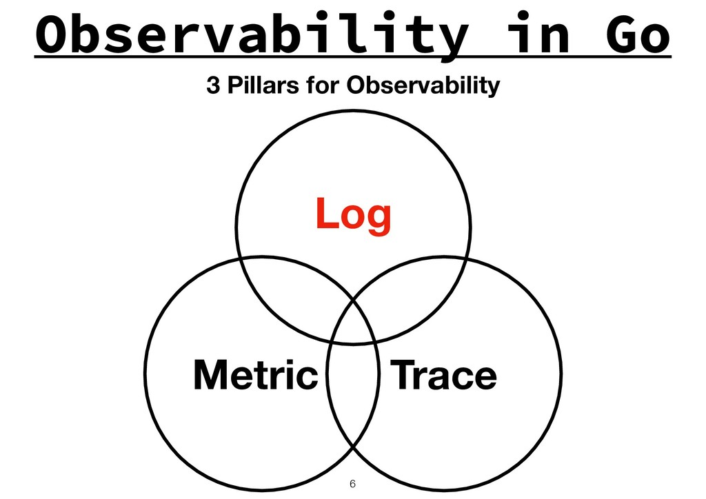 Observability in Go !6 Log Trace Metric 3 Pilla...