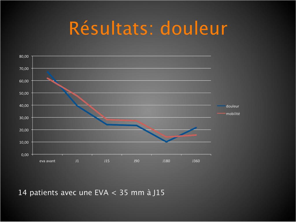 Résultats: douleur 14 patients avec une EVA < 3...