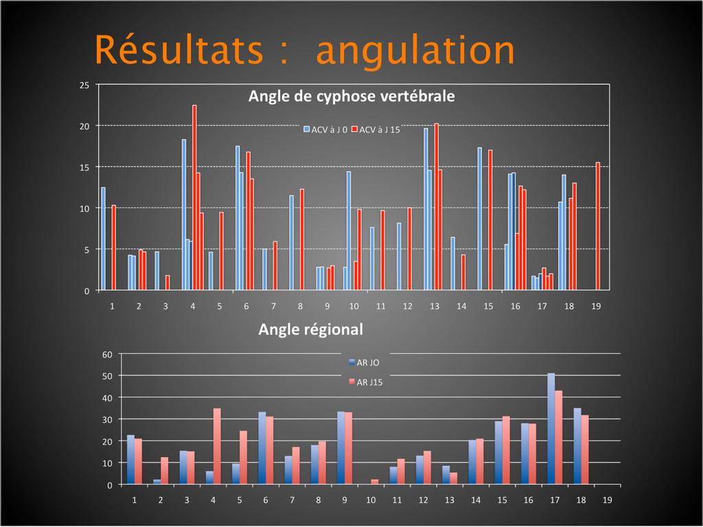 Résultats : angulation