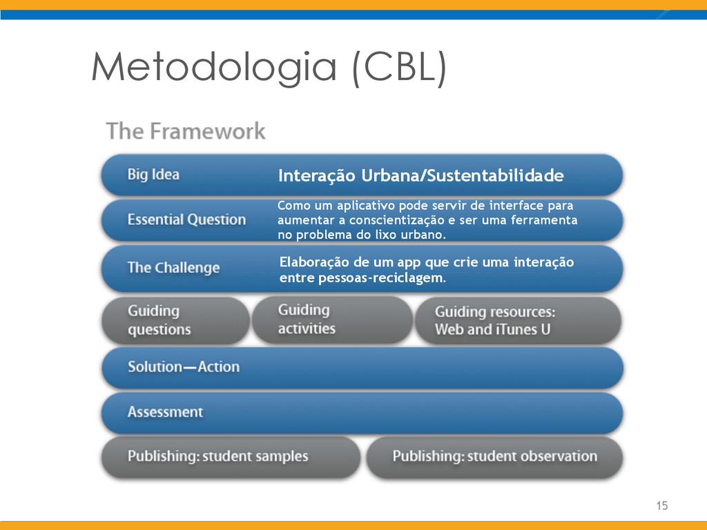 Metodologia (CBL) 15 Interação Urbana/Sustentab...