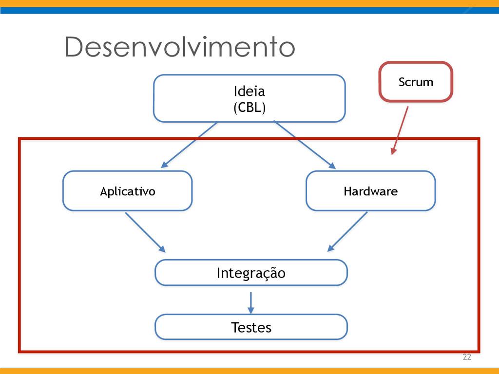 Desenvolvimento 22 Ideia (CBL) Aplicativo Hardw...