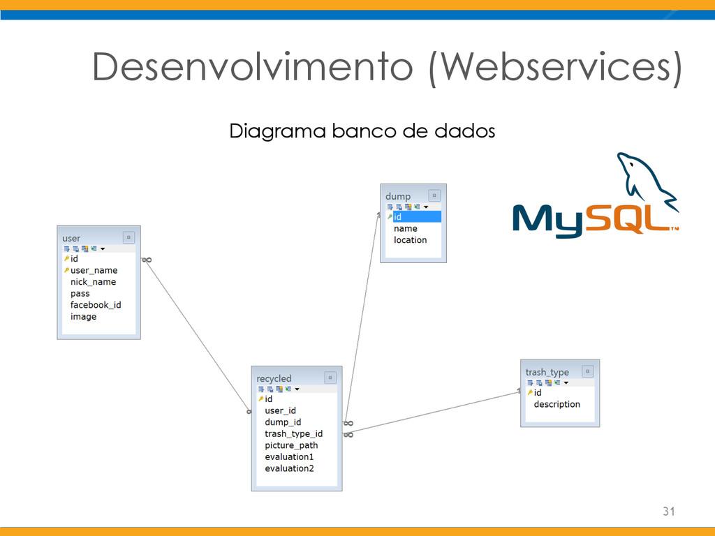 Desenvolvimento (Webservices) Diagrama banco de...