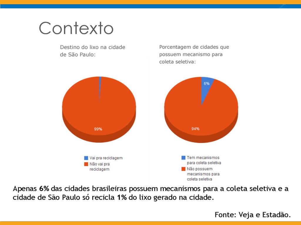 Contexto 5 Apenas 6% das cidades brasileiras po...