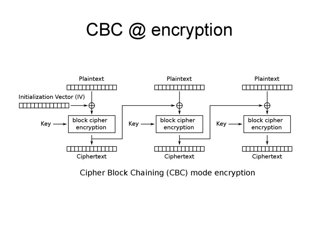 CBC @ encryption Cipher Block Chaining (CBC) mo...