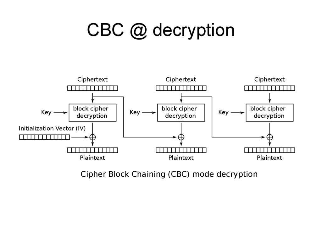 CBC @ decryption Cipher Block Chaining (CBC) mo...