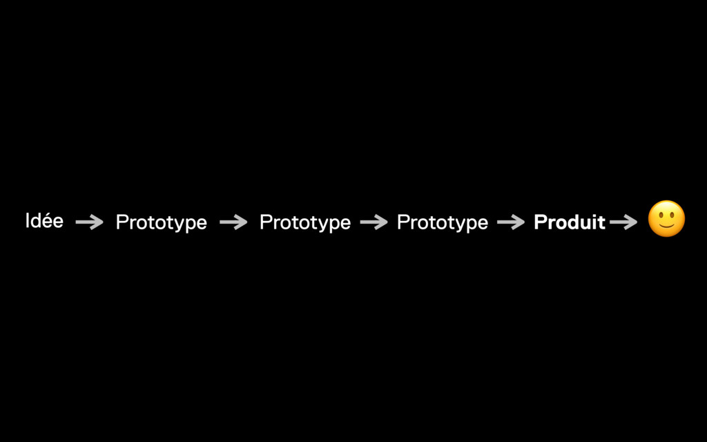 Idée Prototype Prototype Prototype Produit