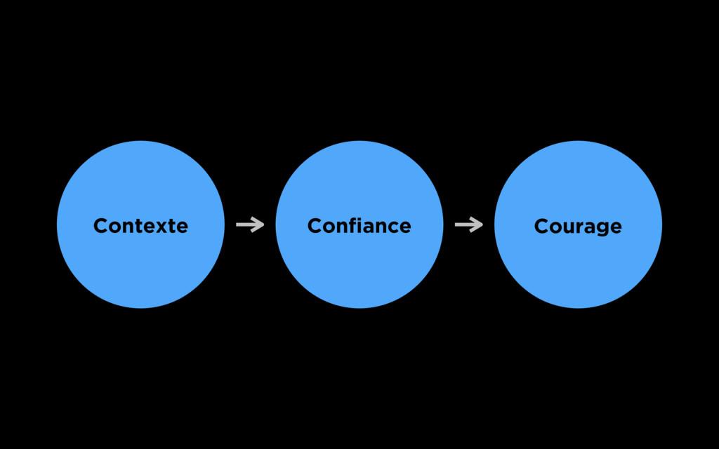 Contexte Confiance Courage