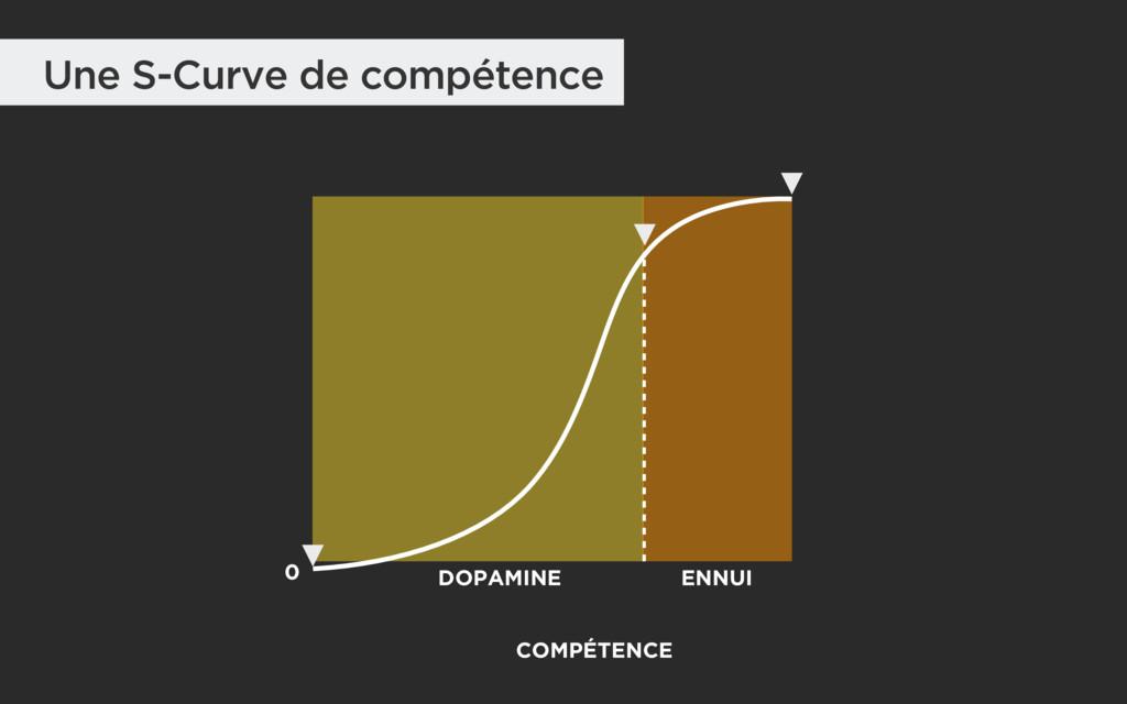 0 DOPAMINE COMPÉTENCE ENNUI Une S-Curve de comp...
