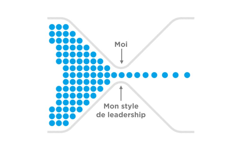 Moi Mon style de leadership