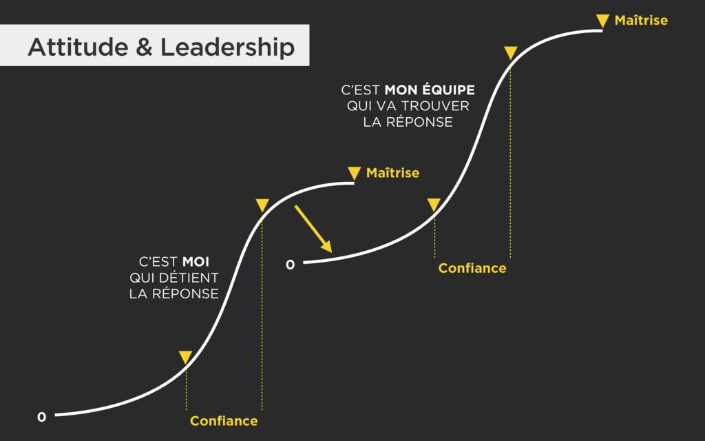 Attitude & Leadership C'EST MOI QUI DÉTIENT L...