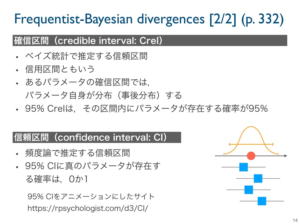 Frequentist-Bayesian divergences [2/2] (p. 332)...