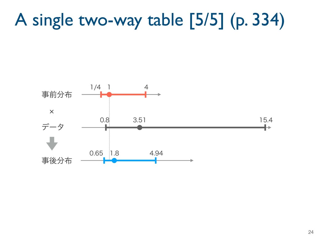 A single two-way table [5/5] (p. 334) 24   ...
