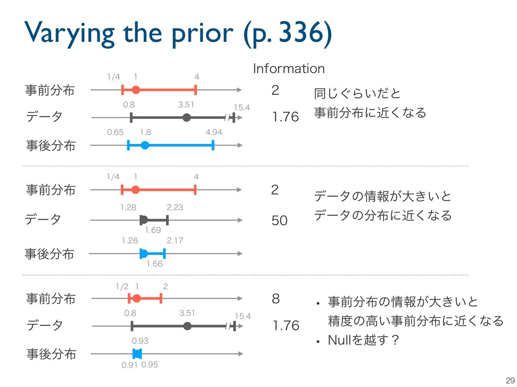 Varying the prior (p. 336) 29      ...