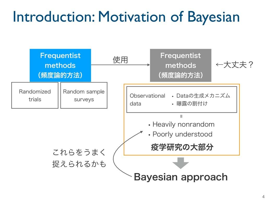 Introduction: Motivation of Bayesian 4 3BOEPNJ[...
