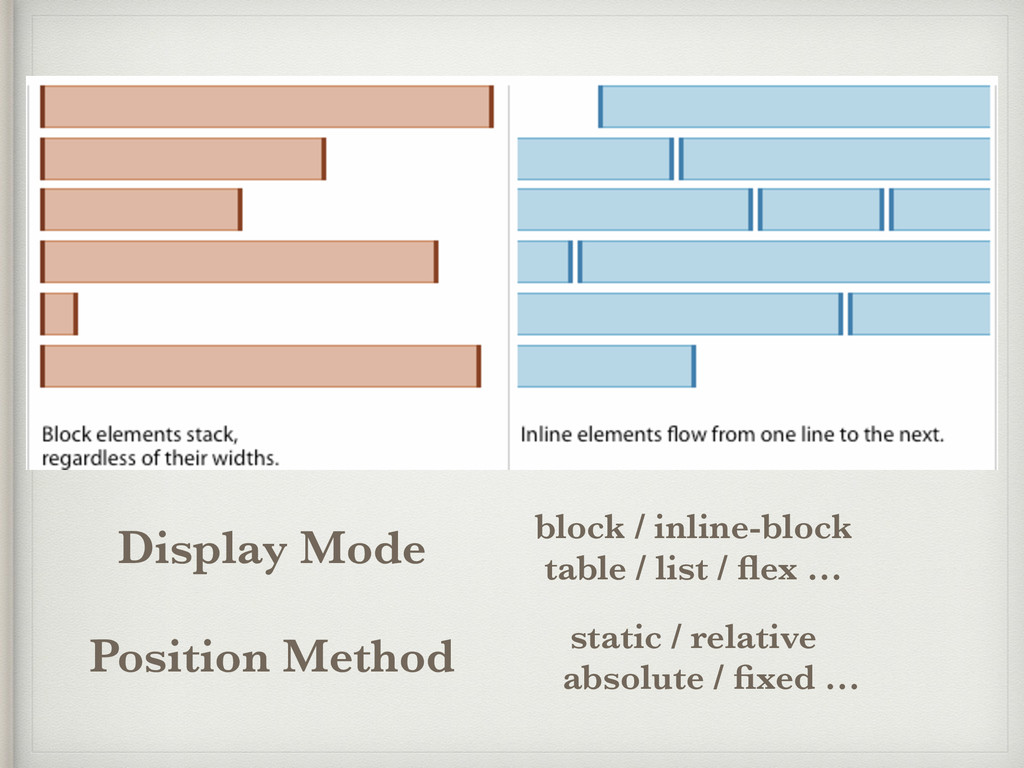 block / inline-block table / list / flex … stati...