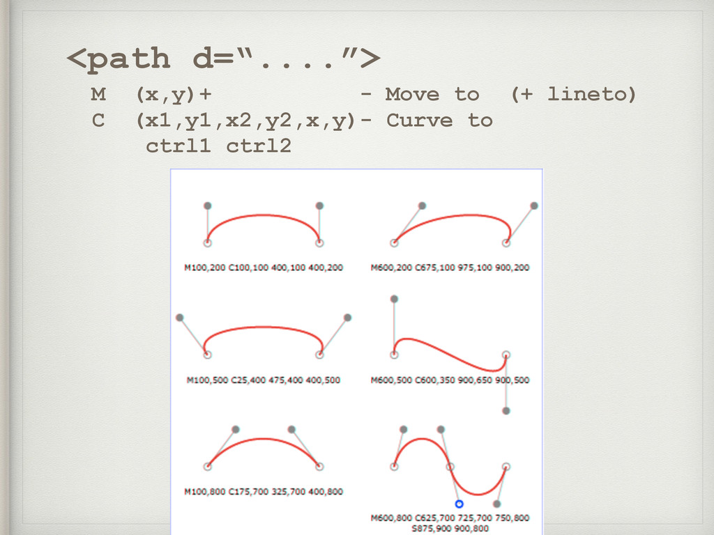 "<path d=""....""> M (x,y)+ - Move to (+ lineto) C..."