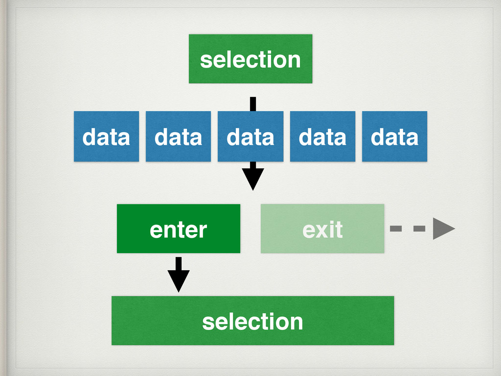 data data data data data selection enter exit s...