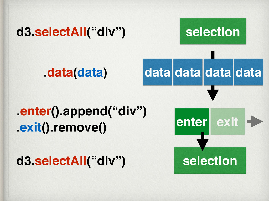 data data data data selection enter exit select...