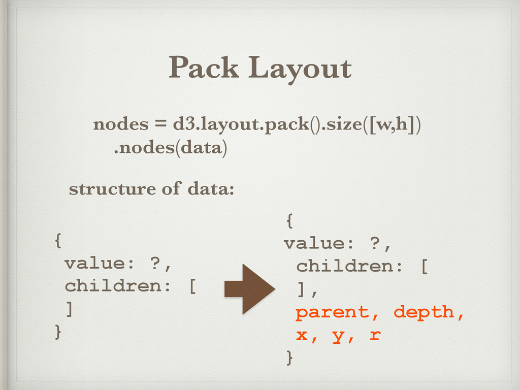 Pack Layout nodes = d3.layout.pack().size([w,h]...