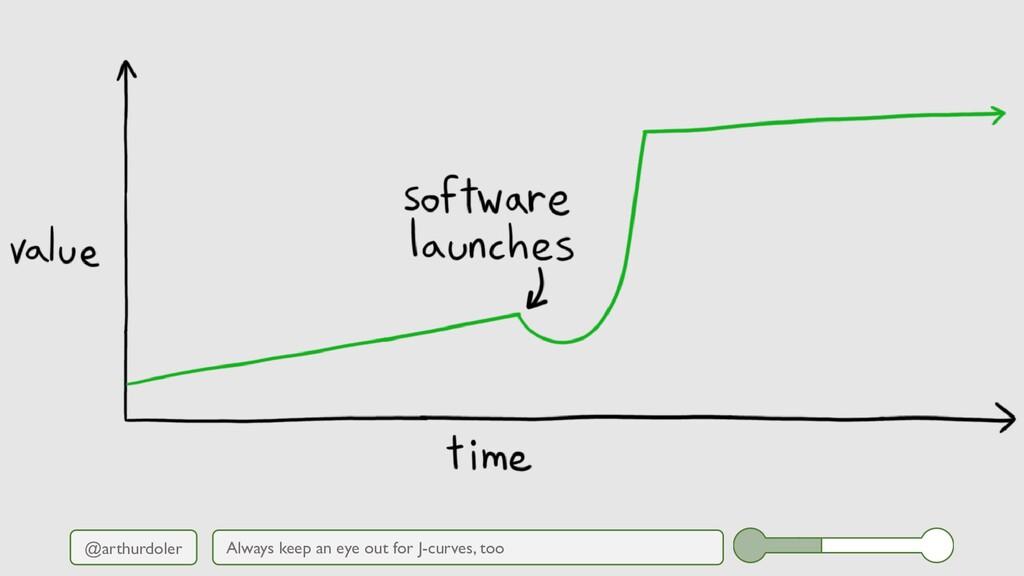@arthurdoler Always keep an eye out for J-curve...