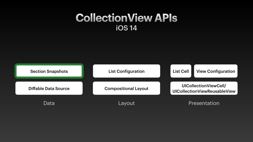CollectionView APIs iOS 14 Diffable Data Source ...