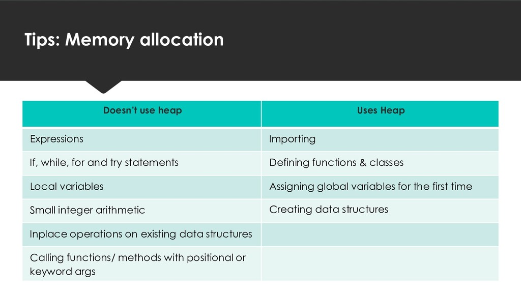 Tips: Memory allocation Doesn't use heap Uses H...