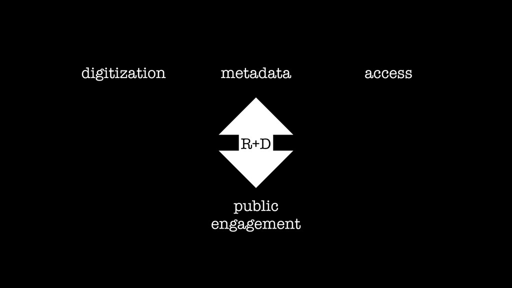 access digitization metadata public engagement ...