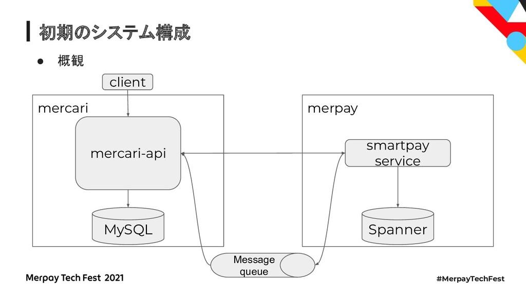 #MerpayTechFest 初期のシステム構成 ● 概観 mercari merpay m...
